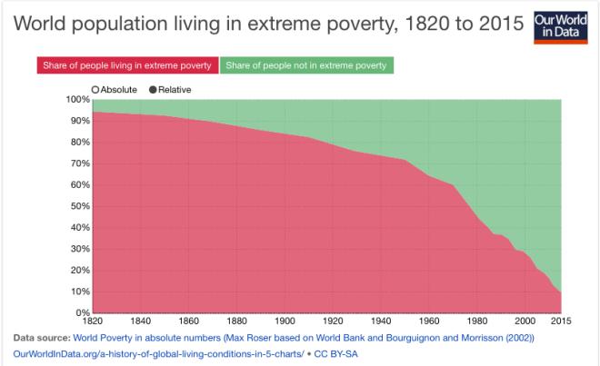 """In rosso, la percentuale della popolazione mondiale che vive in condizioni di """"estrema povertà"""", dal 1820 al 2015"""
