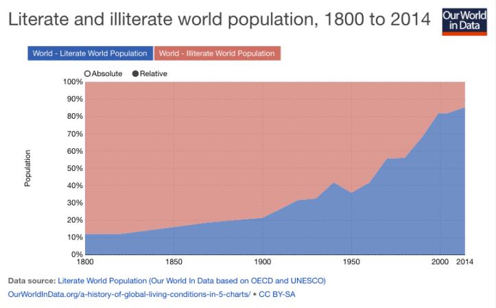 In blu, percentuale della popolazione mondiale alfabetizzata, dal 1800 al 2014