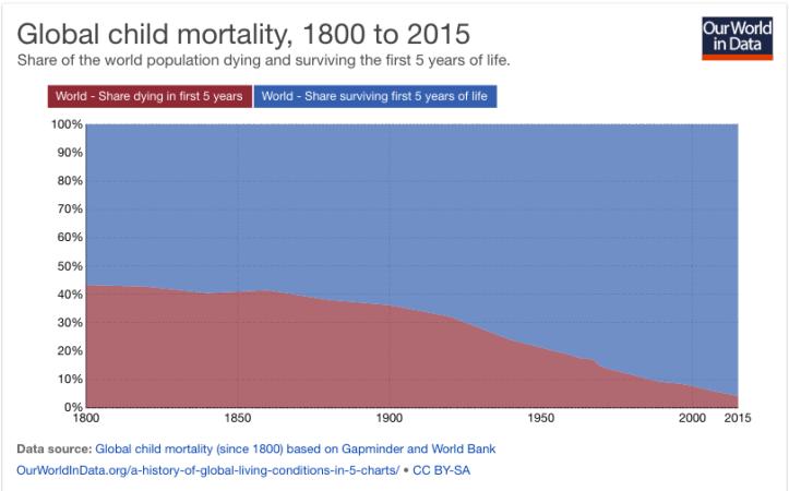 In rosso, percentuale della popolazione mondiale che muore nei primi cinque anni di vita (mortalità infantile), dal 1800 al 2015